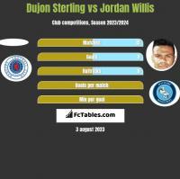 Dujon Sterling vs Jordan Willis h2h player stats