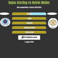 Dujon Sterling vs Kelvin Mellor h2h player stats