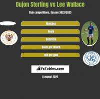 Dujon Sterling vs Lee Wallace h2h player stats