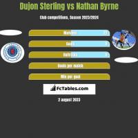 Dujon Sterling vs Nathan Byrne h2h player stats