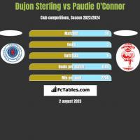 Dujon Sterling vs Paudie O'Connor h2h player stats