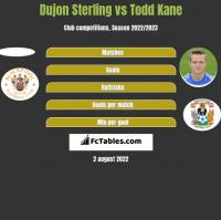 Dujon Sterling vs Todd Kane h2h player stats