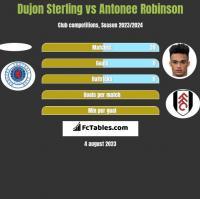 Dujon Sterling vs Antonee Robinson h2h player stats