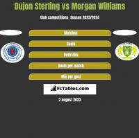 Dujon Sterling vs Morgan Williams h2h player stats