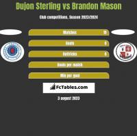 Dujon Sterling vs Brandon Mason h2h player stats