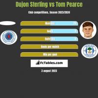 Dujon Sterling vs Tom Pearce h2h player stats