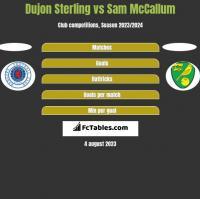 Dujon Sterling vs Sam McCallum h2h player stats