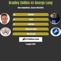 Bradley Collins vs George Long h2h player stats
