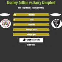 Bradley Collins vs Harry Campbell h2h player stats