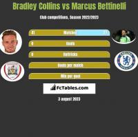 Bradley Collins vs Marcus Bettinelli h2h player stats