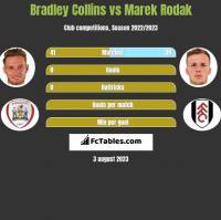 Bradley Collins vs Marek Rodak h2h player stats