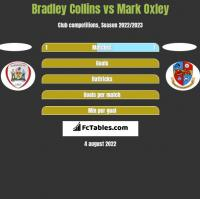 Bradley Collins vs Mark Oxley h2h player stats