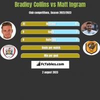 Bradley Collins vs Matt Ingram h2h player stats