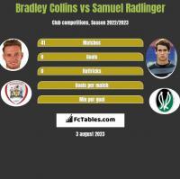 Bradley Collins vs Samuel Radlinger h2h player stats