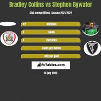 Bradley Collins vs Stephen Bywater h2h player stats