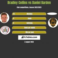Bradley Collins vs Daniel Barden h2h player stats