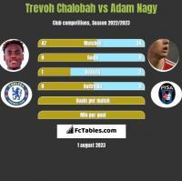 Trevoh Chalobah vs Adam Nagy h2h player stats