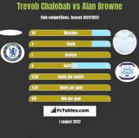 Trevoh Chalobah vs Alan Browne h2h player stats