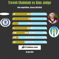 Trevoh Chalobah vs Alan Judge h2h player stats