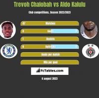 Trevoh Chalobah vs Aldo Kalulu h2h player stats