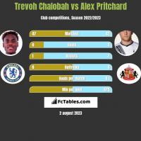 Trevoh Chalobah vs Alex Pritchard h2h player stats