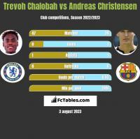 Trevoh Chalobah vs Andreas Christensen h2h player stats