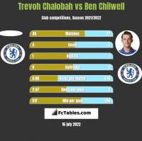 Trevoh Chalobah vs Ben Chilwell h2h player stats