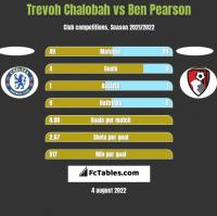 Trevoh Chalobah vs Ben Pearson h2h player stats