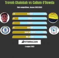 Trevoh Chalobah vs Callum O'Dowda h2h player stats