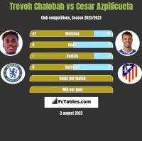 Trevoh Chalobah vs Cesar Azpilicueta h2h player stats