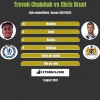 Trevoh Chalobah vs Chris Brunt h2h player stats