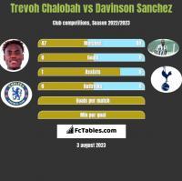 Trevoh Chalobah vs Davinson Sanchez h2h player stats