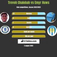 Trevoh Chalobah vs Emyr Huws h2h player stats