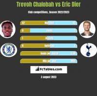 Trevoh Chalobah vs Eric Dier h2h player stats