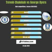 Trevoh Chalobah vs George Byers h2h player stats
