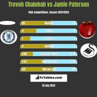 Trevoh Chalobah vs Jamie Paterson h2h player stats