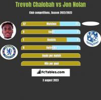 Trevoh Chalobah vs Jon Nolan h2h player stats