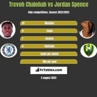 Trevoh Chalobah vs Jordan Spence h2h player stats
