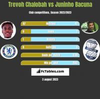 Trevoh Chalobah vs Juninho Bacuna h2h player stats