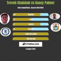 Trevoh Chalobah vs Kasey Palmer h2h player stats