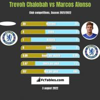 Trevoh Chalobah vs Marcos Alonso h2h player stats