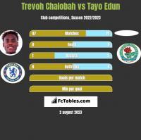 Trevoh Chalobah vs Tayo Edun h2h player stats