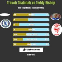 Trevoh Chalobah vs Teddy Bishop h2h player stats