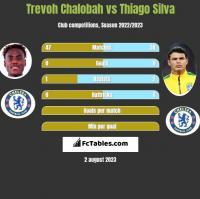 Trevoh Chalobah vs Thiago Silva h2h player stats