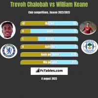 Trevoh Chalobah vs William Keane h2h player stats