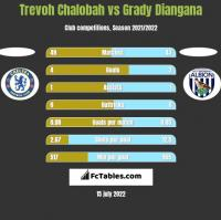 Trevoh Chalobah vs Grady Diangana h2h player stats