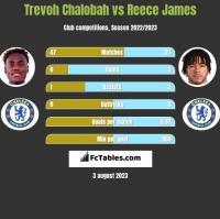 Trevoh Chalobah vs Reece James h2h player stats