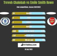 Trevoh Chalobah vs Emile Smith Rowe h2h player stats