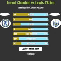 Trevoh Chalobah vs Lewis O'Brien h2h player stats