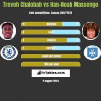 Trevoh Chalobah vs Han-Noah Massengo h2h player stats